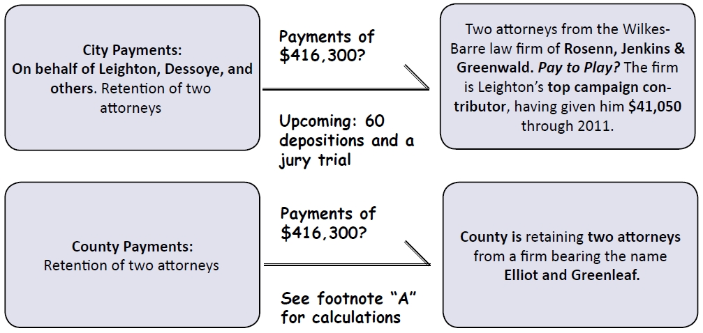 City legal fees block diagram