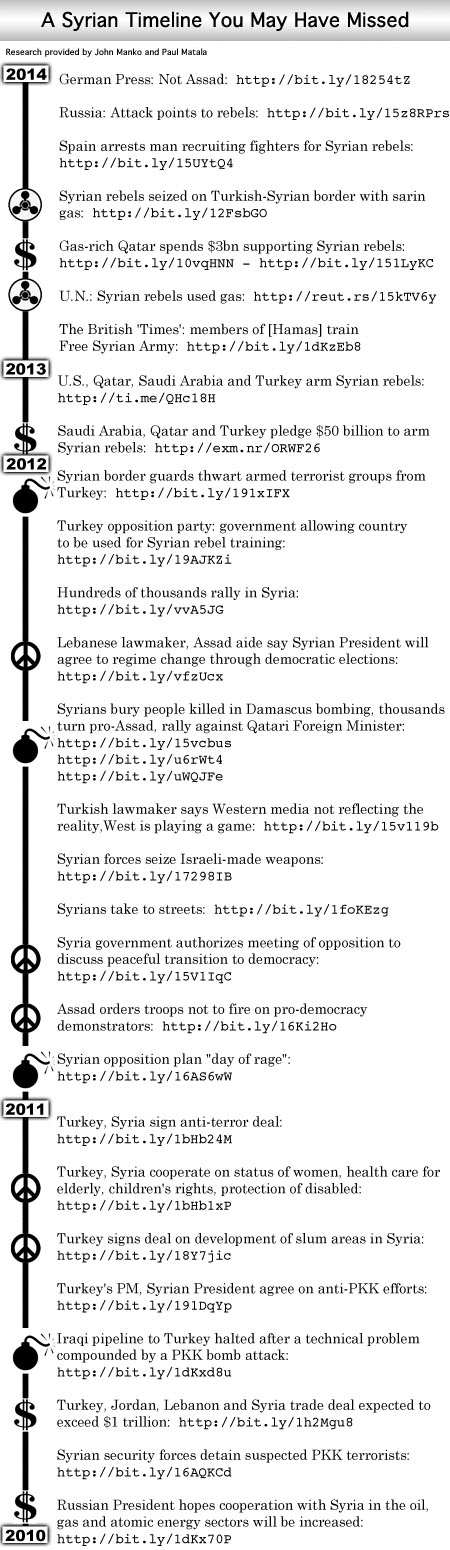 Syria-Timeline