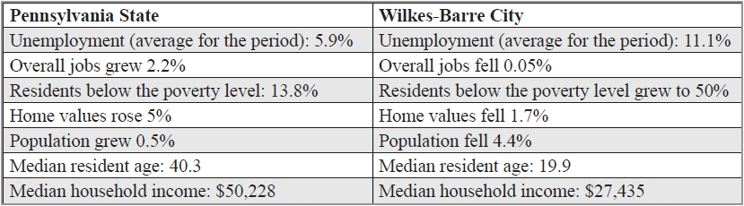 Wilkes-Barre and Pennsylvania stats compared