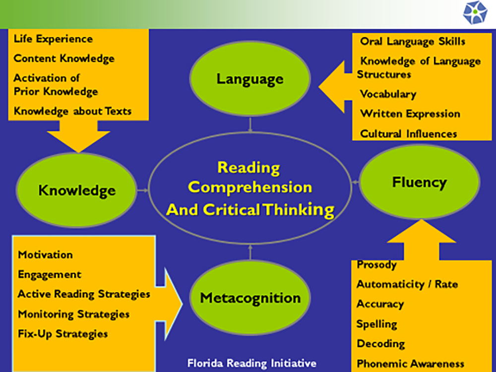 Reading Comprehension and Critical Thinking graph_color