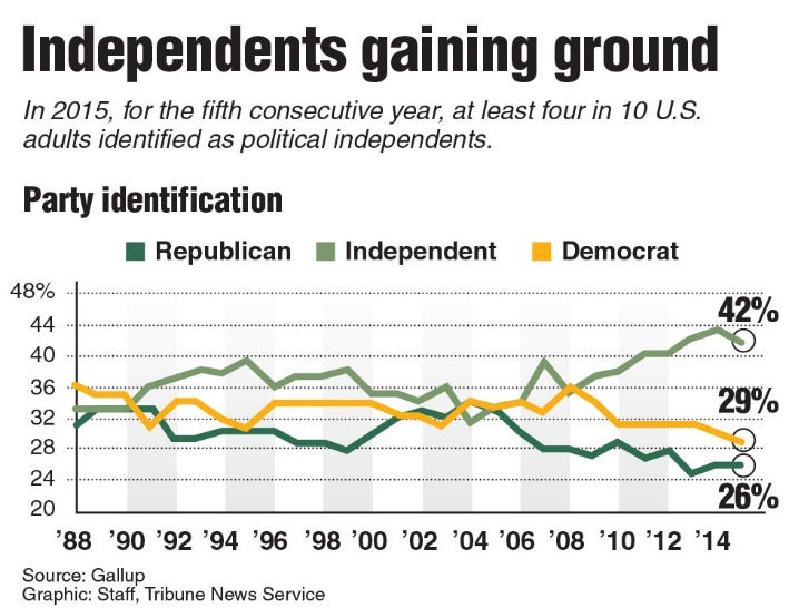 Chart_Independents gaining ground